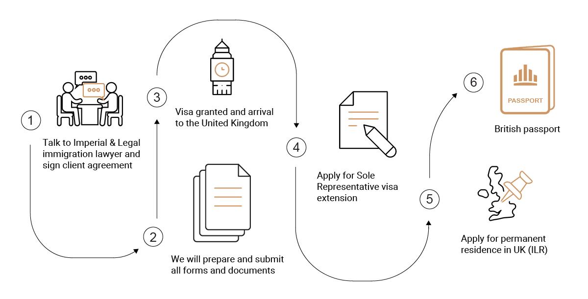 Sole Representative Business visa to UK