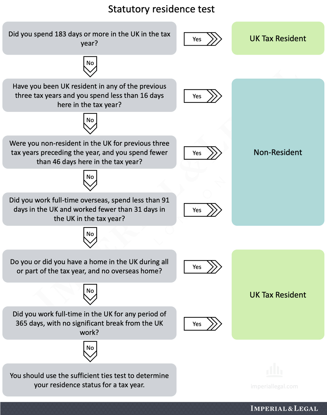 Tax residence test in UK