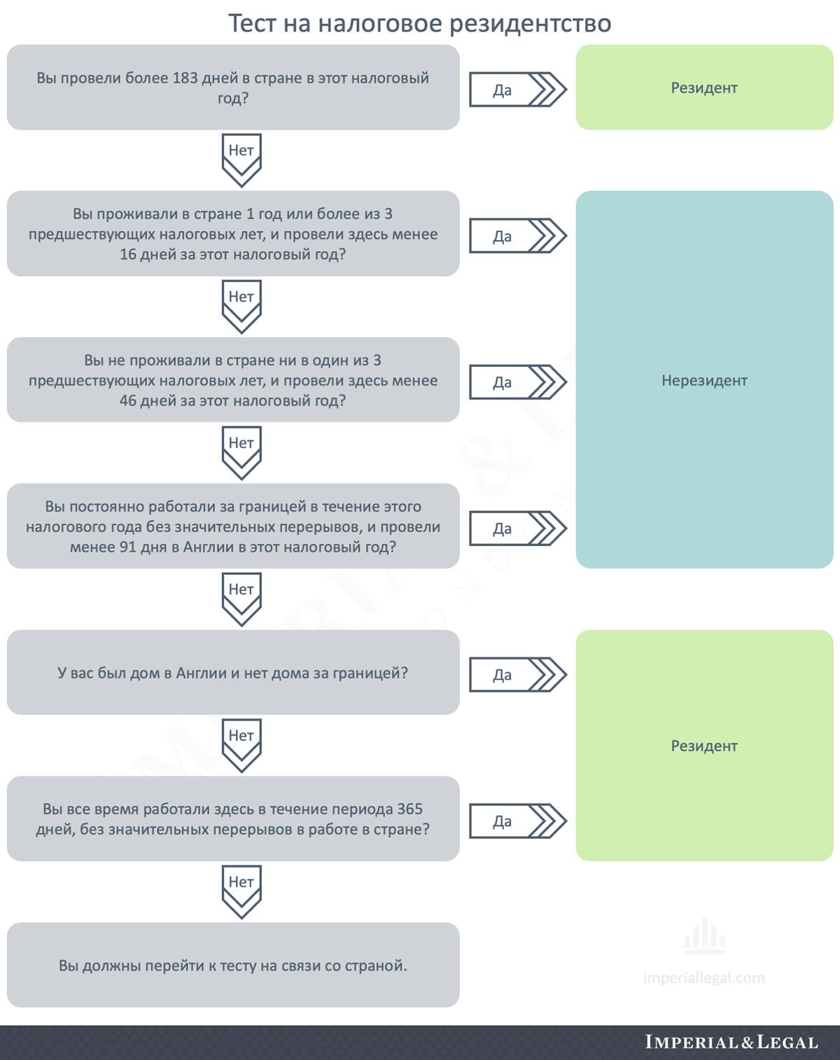 Тест на определение налогового статуса. Как платить налоги в Англии. Подать налоговую декларацию.