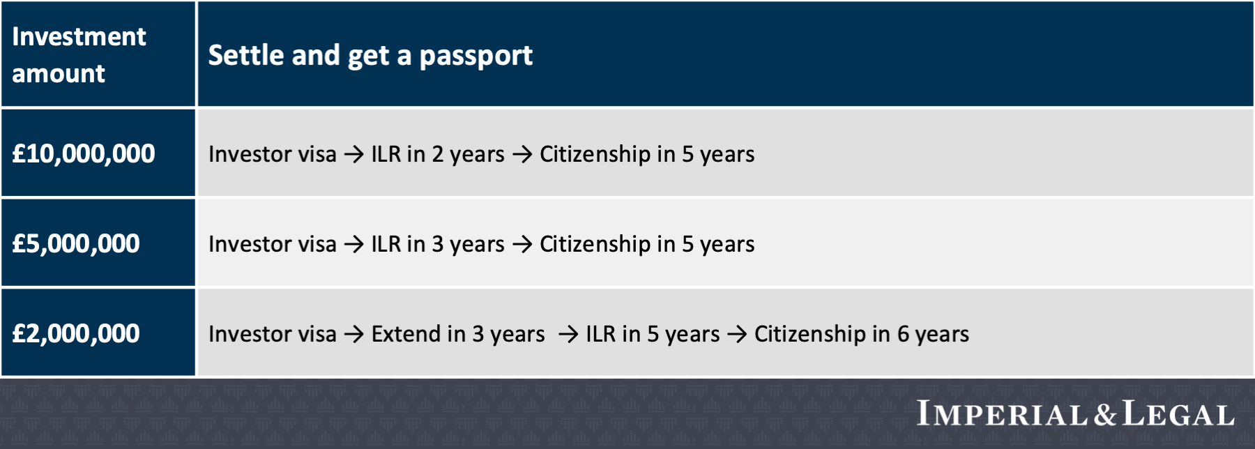 Tier 1 Investor visa. UK investor visa. How to get UK investor visa. Fastest visa to British passport. Invest and get Investor visa to the United Kingdom.